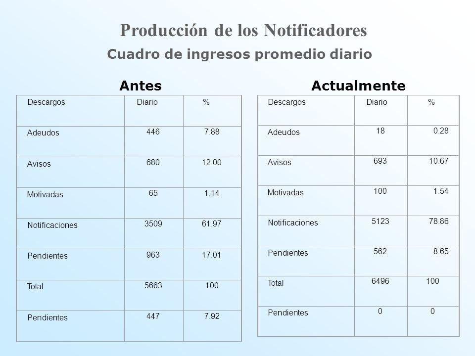 Cuadro de ingresos promedio diario AntesActualmente Descargos Diario % Adeudos 4467.88 Avisos 68012.00 Motivadas 651.14 Notificaciones 350961.97 Pendi