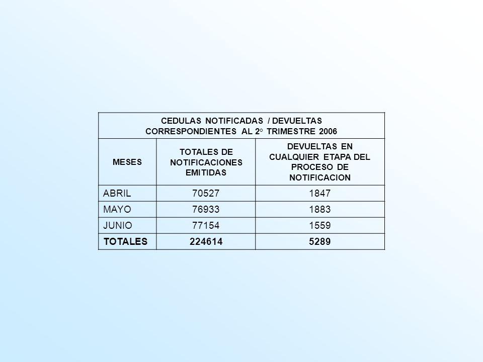 CEDULAS NOTIFICADAS / DEVUELTAS CORRESPONDIENTES AL 2° TRIMESTRE 2006 MESES TOTALES DE NOTIFICACIONES EMITIDAS DEVUELTAS EN CUALQUIER ETAPA DEL PROCES