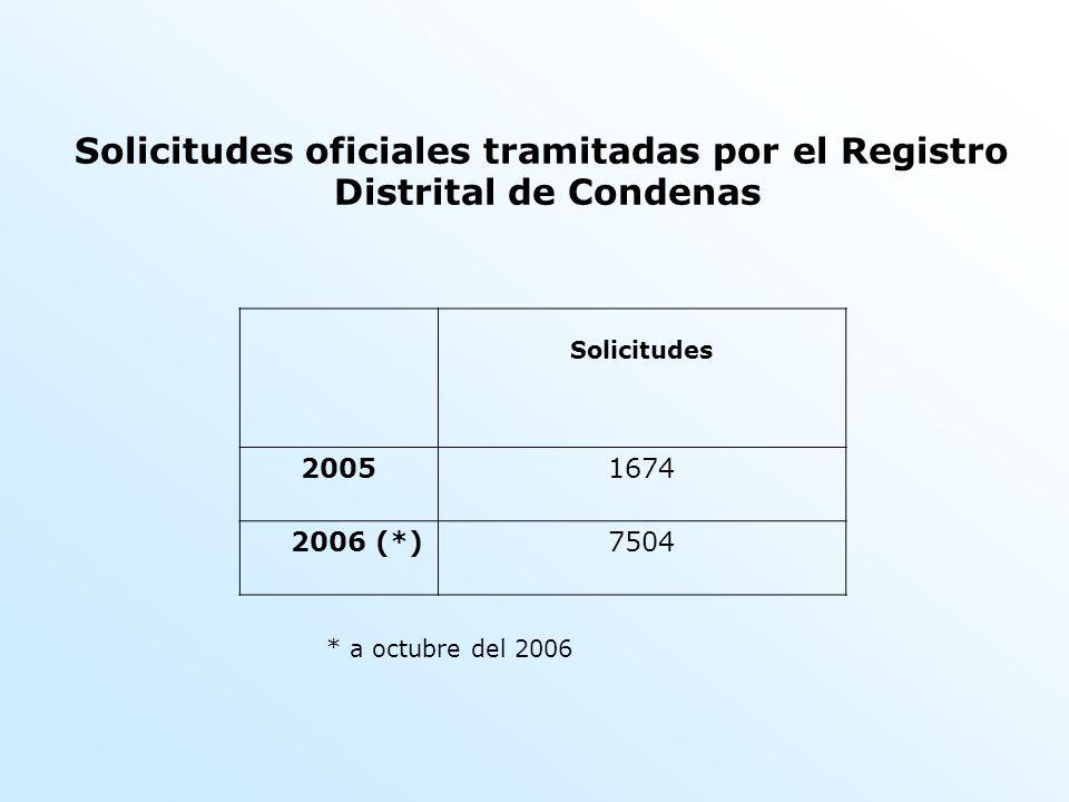 Solicitudes oficiales tramitadas por el Registro Distrital de Condenas Solicitudes 20051674 2006 (*)7504 * a octubre del 2006