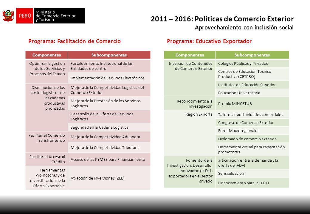 2011 – 2016: Políticas de Comercio Exterior Aprovechamiento con inclusión social ComponentesSubcomponentes Optimizar la gestión de los Servicios y Pro