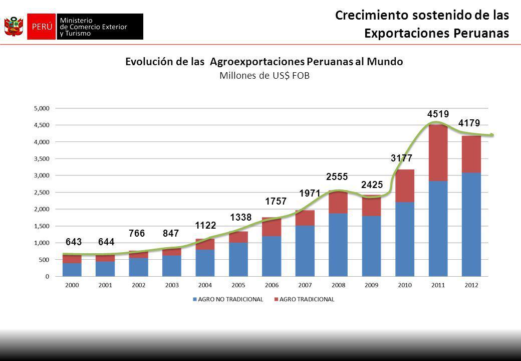 Crecimiento sostenido de las Exportaciones Peruanas Evolución de las Agroexportaciones Peruanas al Mundo Millones de US$ FOB 644643 766847 1122 1971 2