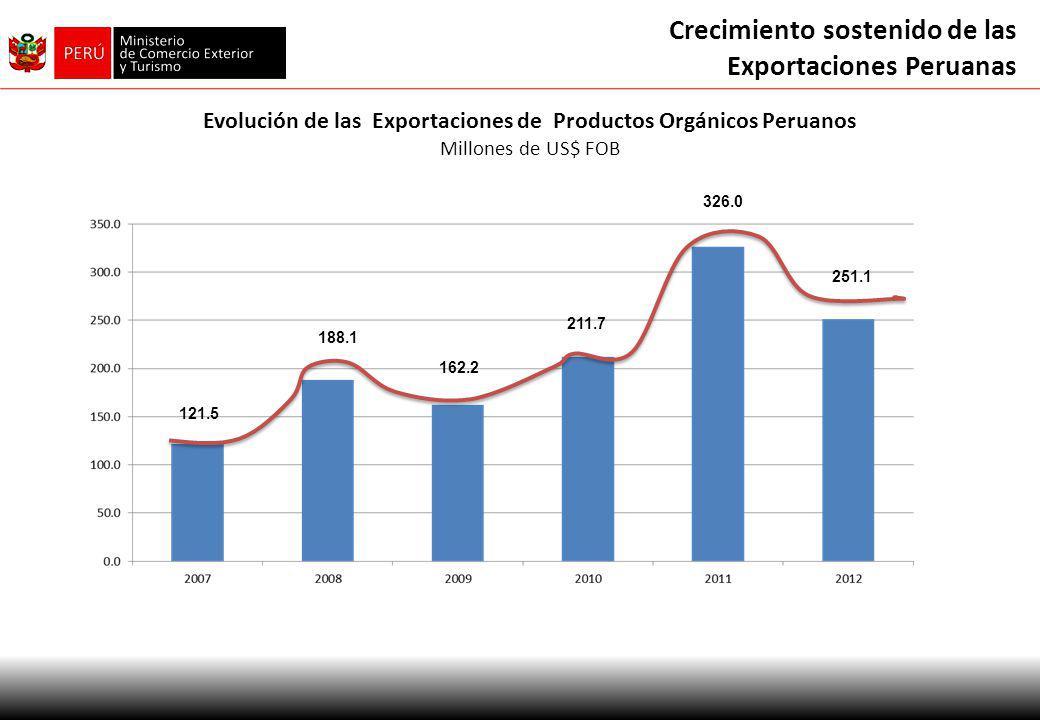 Crecimiento sostenido de las Exportaciones Peruanas Evolución de las Exportaciones de Productos Orgánicos Peruanos Millones de US$ FOB 121.5 188.1 162