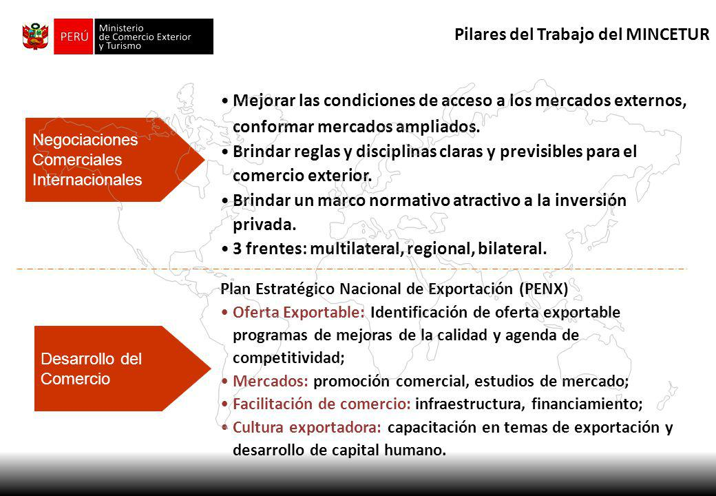 Pilares del Trabajo del MINCETUR Mejorar las condiciones de acceso a los mercados externos, conformar mercados ampliados. Brindar reglas y disciplinas
