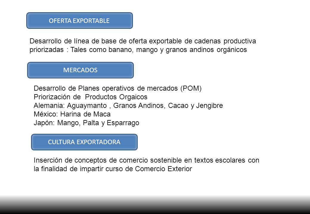 OFERTA EXPORTABLE Desarrollo de línea de base de oferta exportable de cadenas productiva priorizadas : Tales como banano, mango y granos andinos orgán