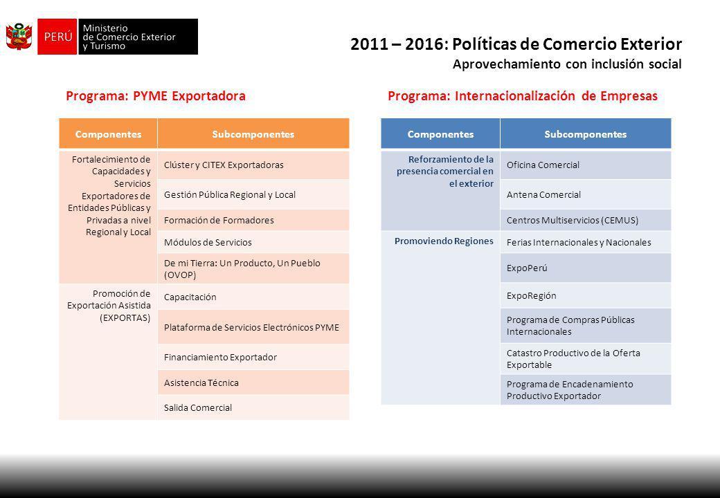 2011 – 2016: Políticas de Comercio Exterior Aprovechamiento con inclusión social ComponentesSubcomponentes Fortalecimiento de Capacidades y Servicios