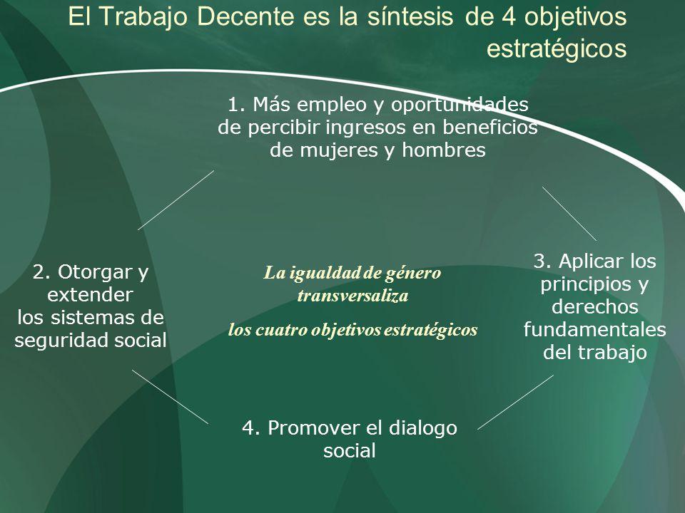 El Trabajo Decente es la síntesis de 4 objetivos estratégicos 2. Otorgar y extender los sistemas de seguridad social 3. Aplicar los principios y derec