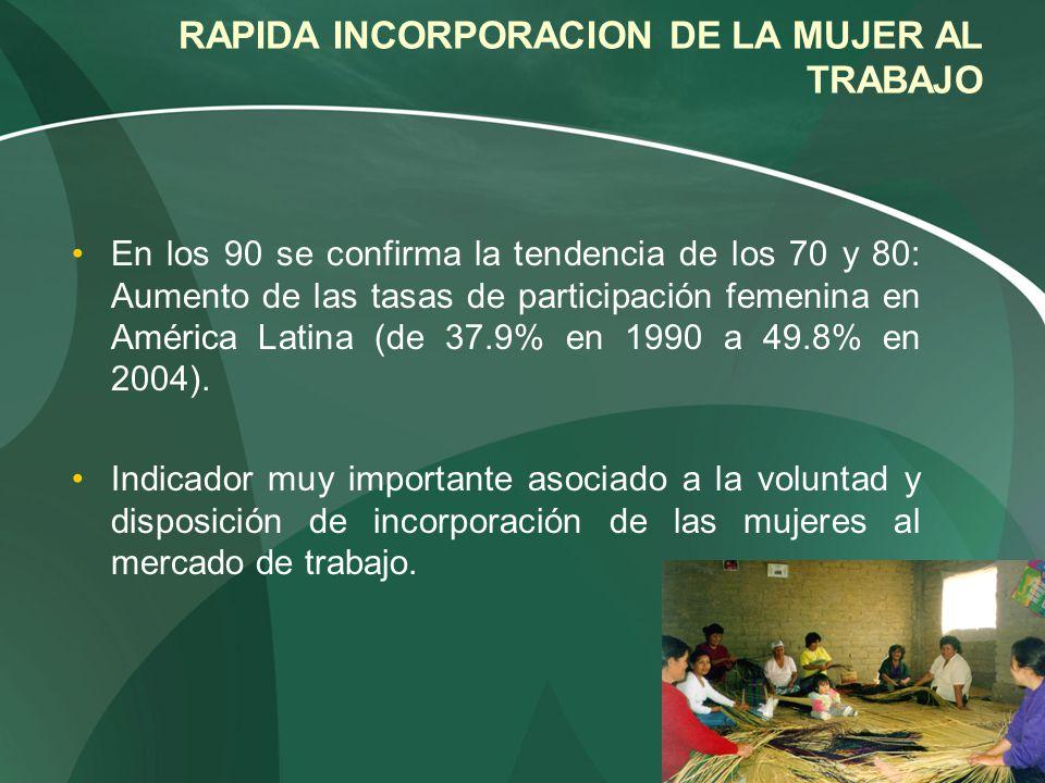 RAPIDA INCORPORACION DE LA MUJER AL TRABAJO En los 90 se confirma la tendencia de los 70 y 80: Aumento de las tasas de participación femenina en Améri