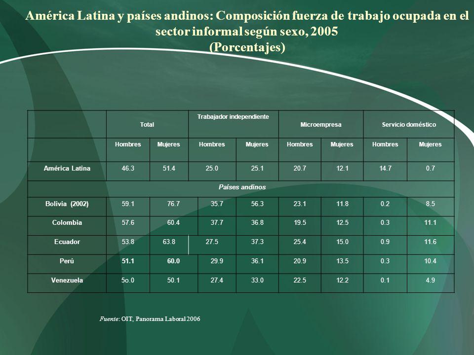 América Latina y países andinos: Composición fuerza de trabajo ocupada en el sector informal según sexo, 2005 (Porcentajes) Total Trabajador independi