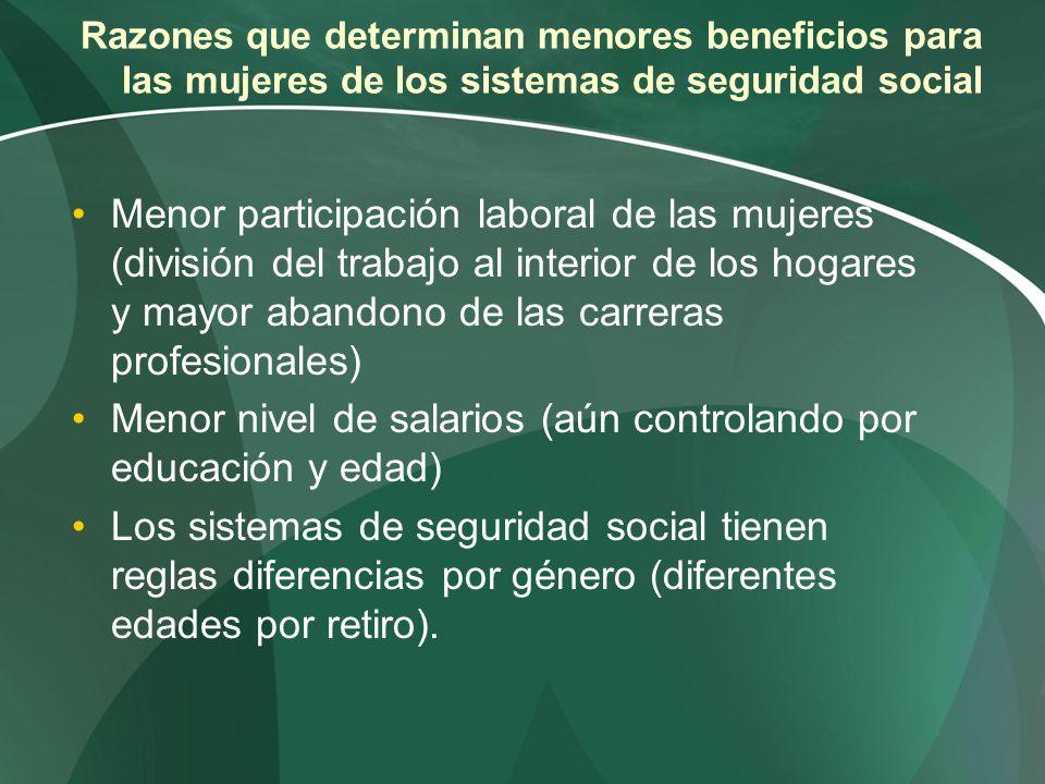 Razones que determinan menores beneficios para las mujeres de los sistemas de seguridad social Menor participación laboral de las mujeres (división de