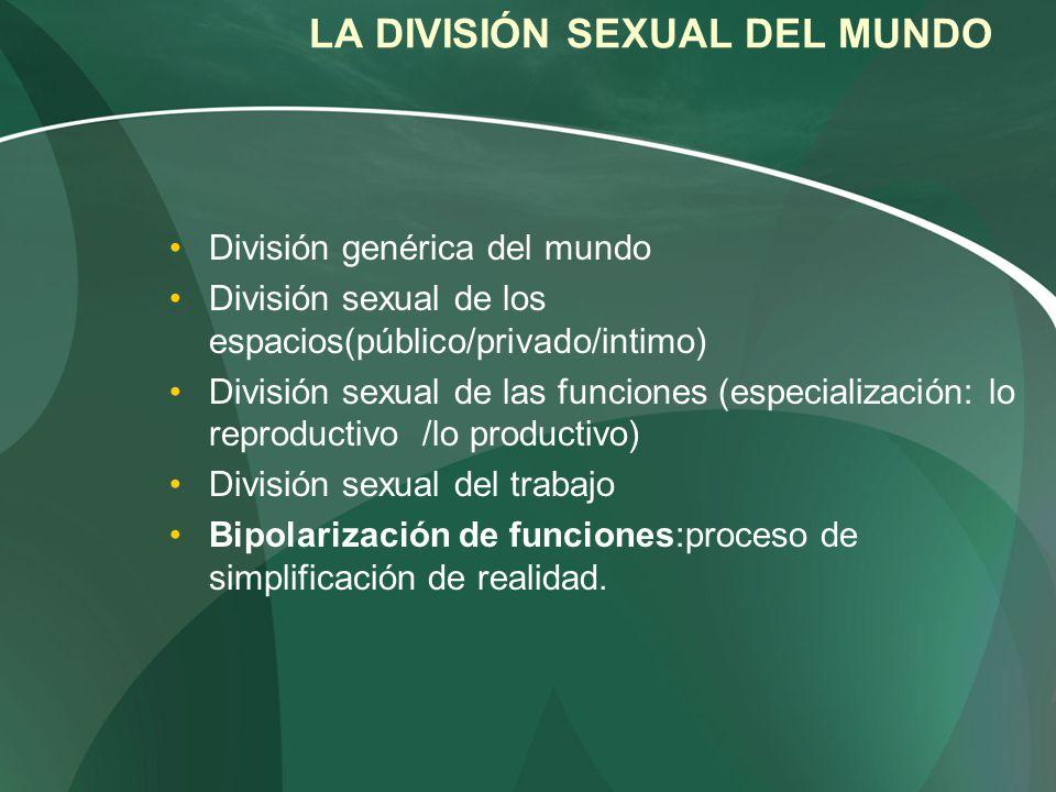 LA DIVISIÓN SEXUAL DEL MUNDO División genérica del mundo División sexual de los espacios(público/privado/intimo) División sexual de las funciones (esp