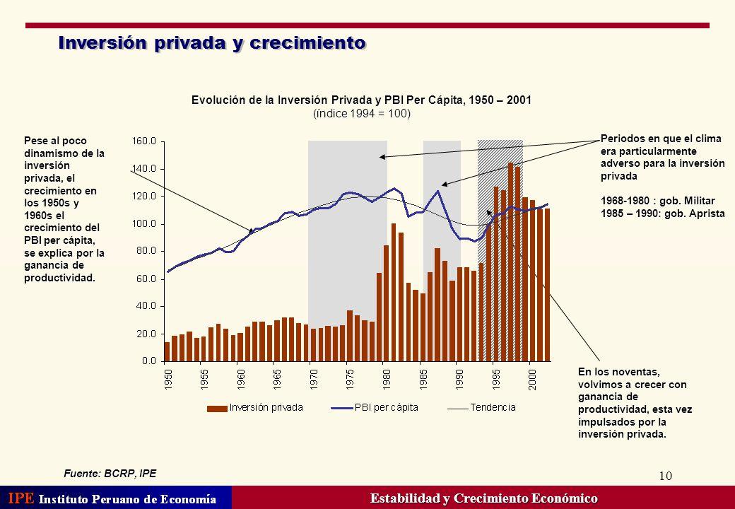 10 Inversión privada y crecimiento Evolución de la Inversión Privada y PBI Per Cápita, 1950 – 2001 (índice 1994 = 100) En los noventas, volvimos a cre