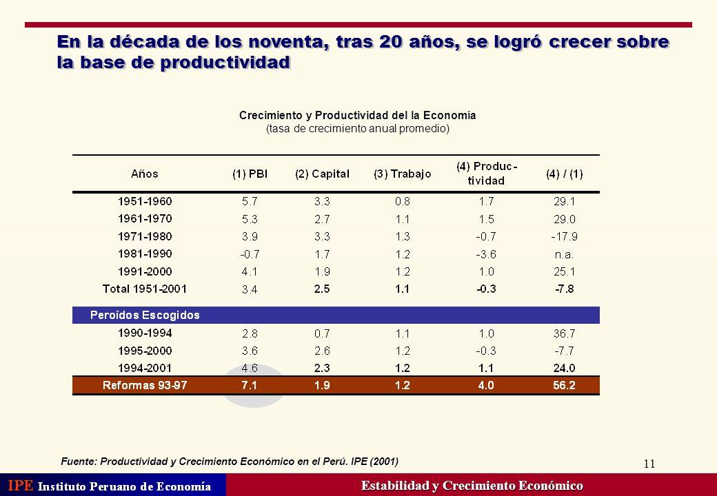 11 En la década de los noventa, tras 20 años, se logró crecer sobre la base de productividad Crecimiento y Productividad del la Economía (tasa de crec