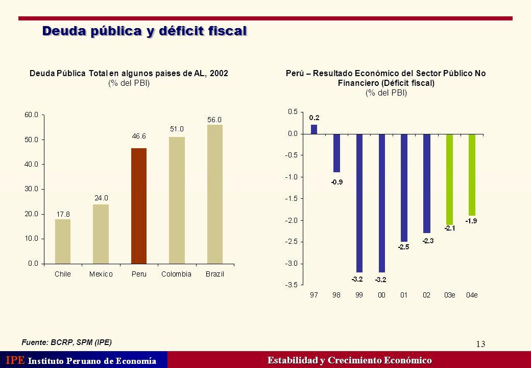 13 Deuda pública y déficit fiscal Fuente: BCRP, SPM (IPE) Perú – Resultado Económico del Sector Público No Financiero (Déficit fiscal) (% del PBI) Deu