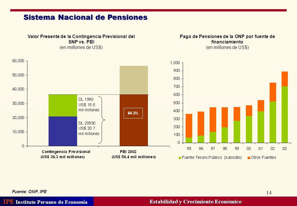 14 Sistema Nacional de Pensiones Fuente: ONP, IPE Pago de Pensiones de la ONP por fuente de financiamiento (en millones de US$) Valor Presente de la C