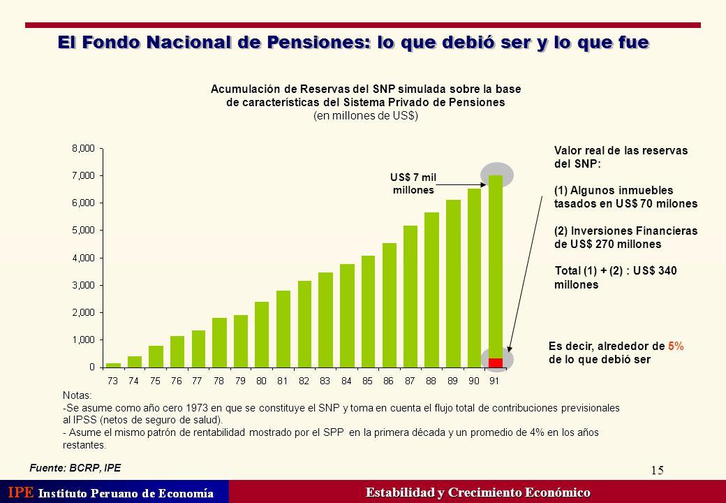 15 US$ 7 mil millones Fuente: BCRP, IPE Acumulación de Reservas del SNP simulada sobre la base de características del Sistema Privado de Pensiones (en