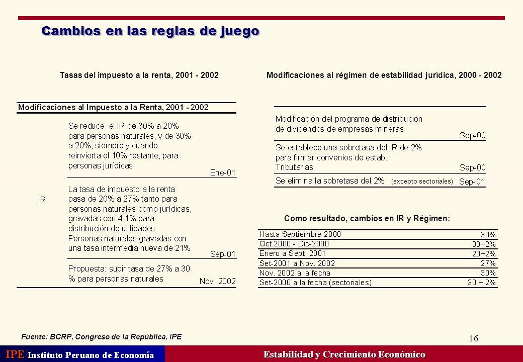 16 Cambios en las reglas de juego Tasas del impuesto a la renta, 2001 - 2002 Como resultado, cambios en IR y Régimen: Modificaciones al régimen de est