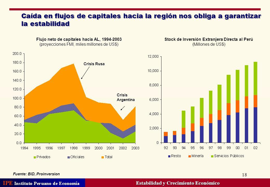 18 Caída en flujos de capitales hacia la región nos obliga a garantizar la estabilidad Flujo neto de capitales hacia AL, 1994-2003 (proyecciones FMI,