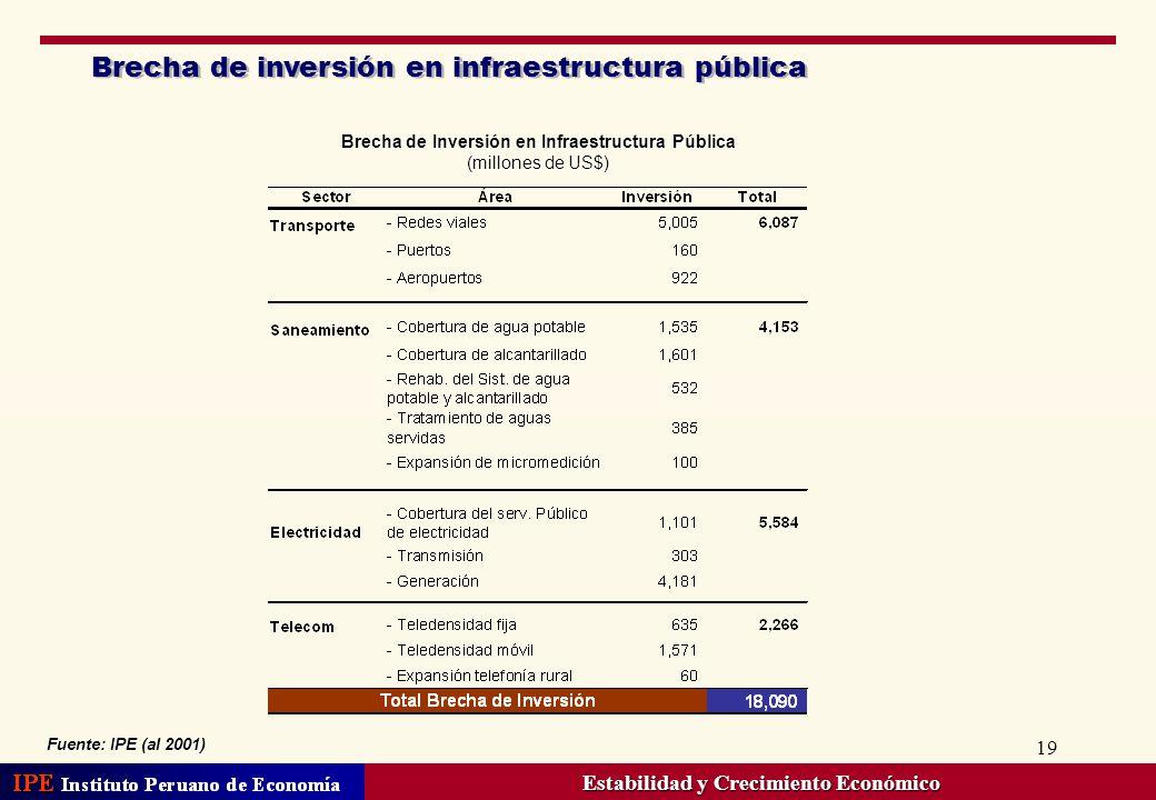 19 Brecha de inversión en infraestructura pública Fuente: IPE (al 2001) Brecha de Inversión en Infraestructura Pública (millones de US$) Estabilidad y