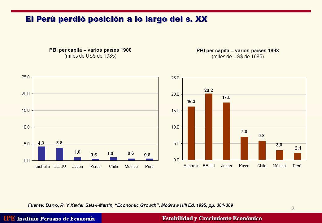 2 El Perú perdió posición a lo largo del s. XX Fuente: Barro, R. Y Xavier Sala-i-Martin, Economic Growth, McGraw Hill Ed. 1995, pp. 364-369 PBI per cá