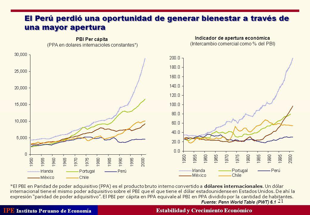21 El Perú perdió una oportunidad de generar bienestar a través de una mayor apertura Fuente: Penn World Table (PWT) 6.1 *El PBI en Paridad de poder a