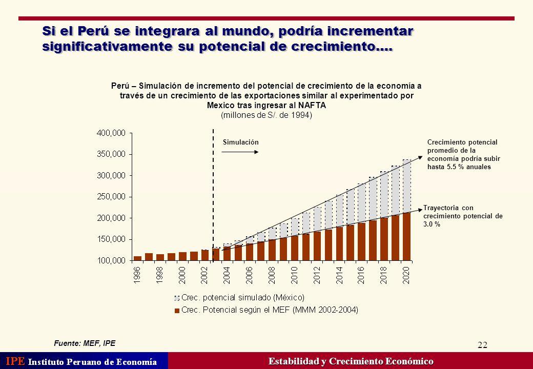 22 Si el Perú se integrara al mundo, podría incrementar significativamente su potencial de crecimiento…. Perú – Simulación de incremento del potencial