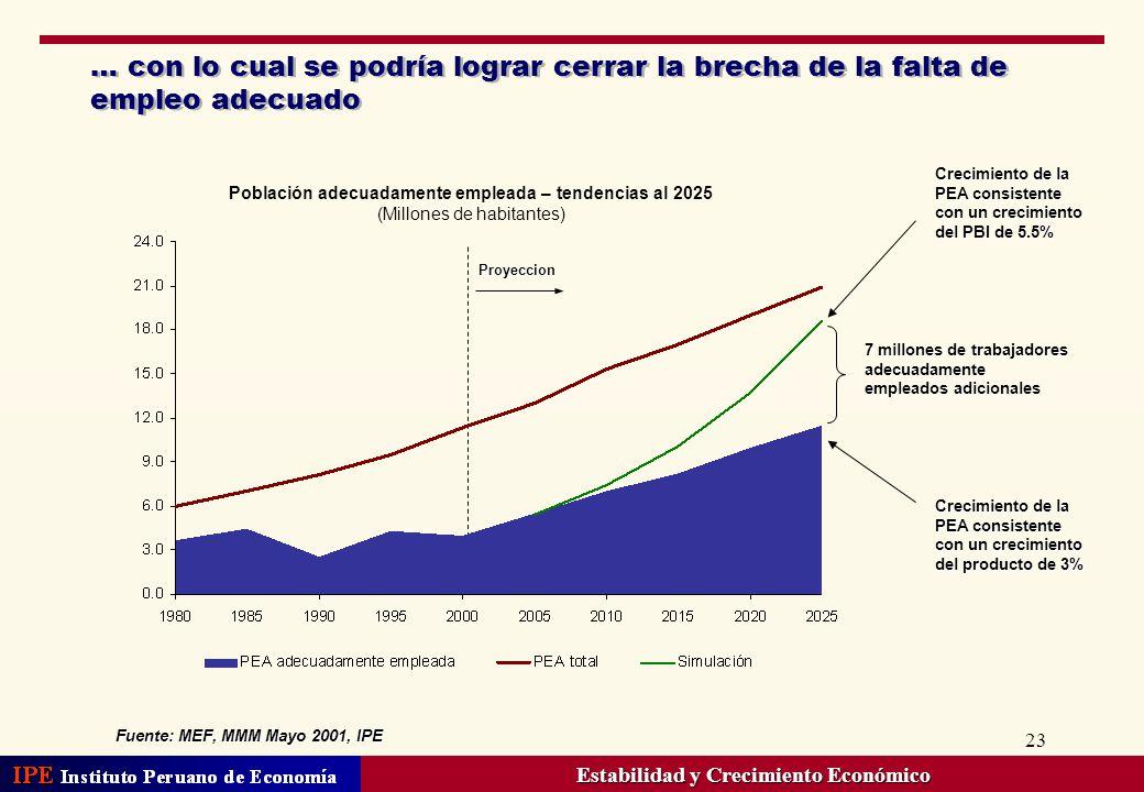23 … con lo cual se podría lograr cerrar la brecha de la falta de empleo adecuado Fuente: MEF, MMM Mayo 2001, IPE 7 millones de trabajadores adecuadam
