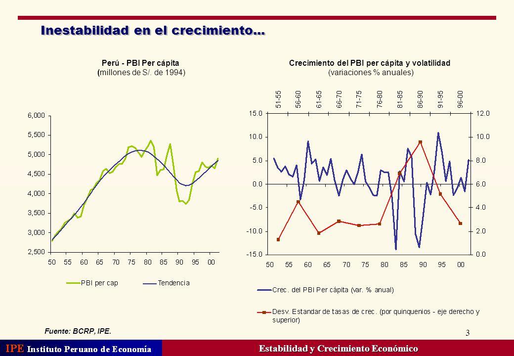 3 Inestabilidad en el crecimiento... Perú - PBI Per cápita (millones de S/. de 1994) Crecimiento del PBI per cápita y volatilidad (variaciones % anual