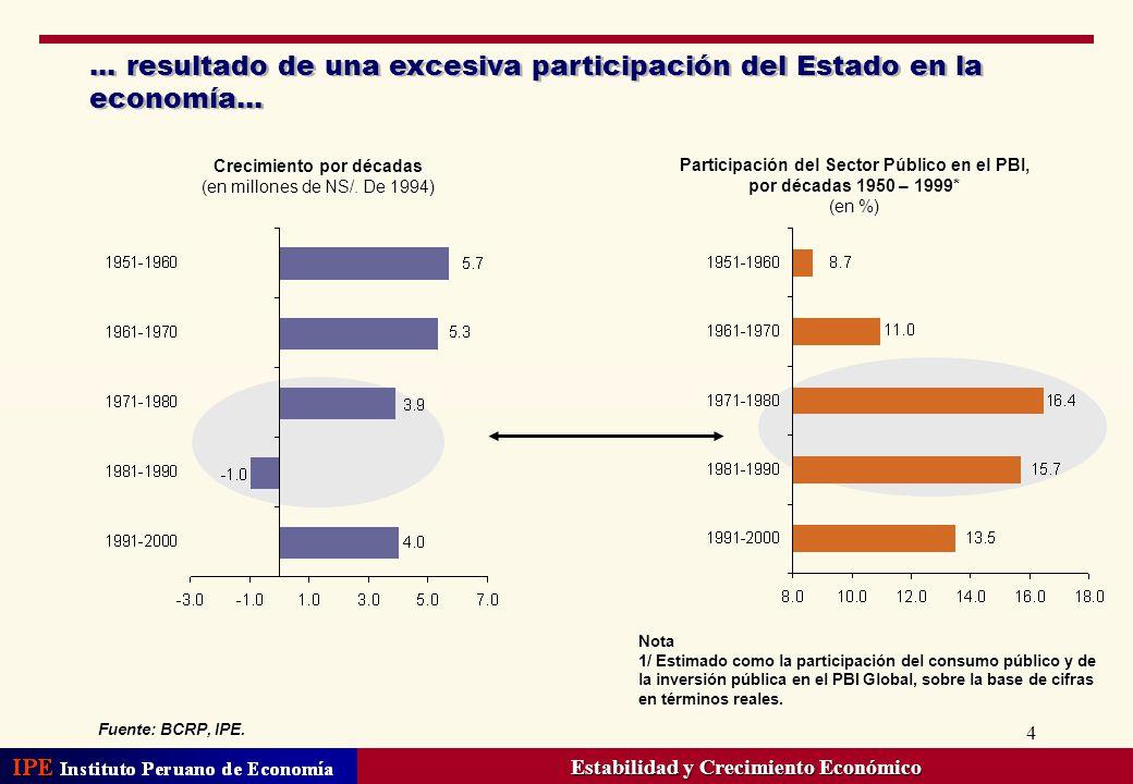 4... resultado de una excesiva participación del Estado en la economía... Participación del Sector Público en el PBI, por décadas 1950 – 1999* (en %)