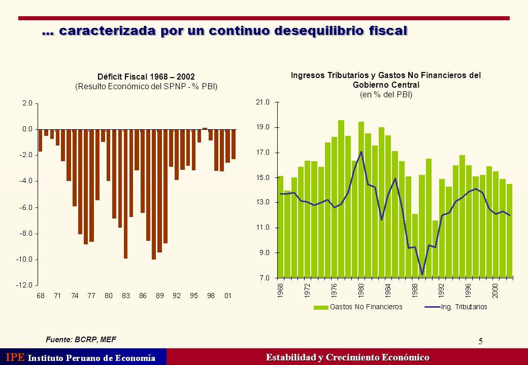 5... caracterizada por un continuo desequilibrio fiscal Déficit Fiscal 1968 – 2002 (Resulto Económico del SPNP - % PBI) Ingresos Tributarios y Gastos