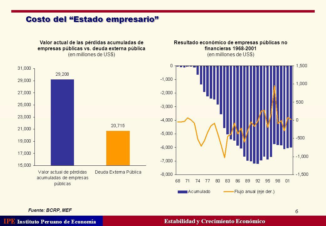 6 Costo del Estado empresario Resultado económico de empresas públicas no financieras 1968-2001 (en millones de US$) Valor actual de las pérdidas acum