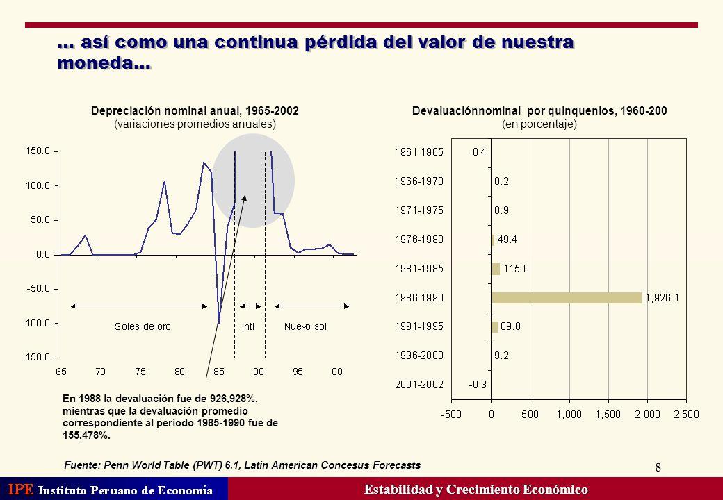 8 … así como una continua pérdida del valor de nuestra moneda… Fuente: Penn World Table (PWT) 6.1, Latin American Concesus Forecasts Depreciación nomi