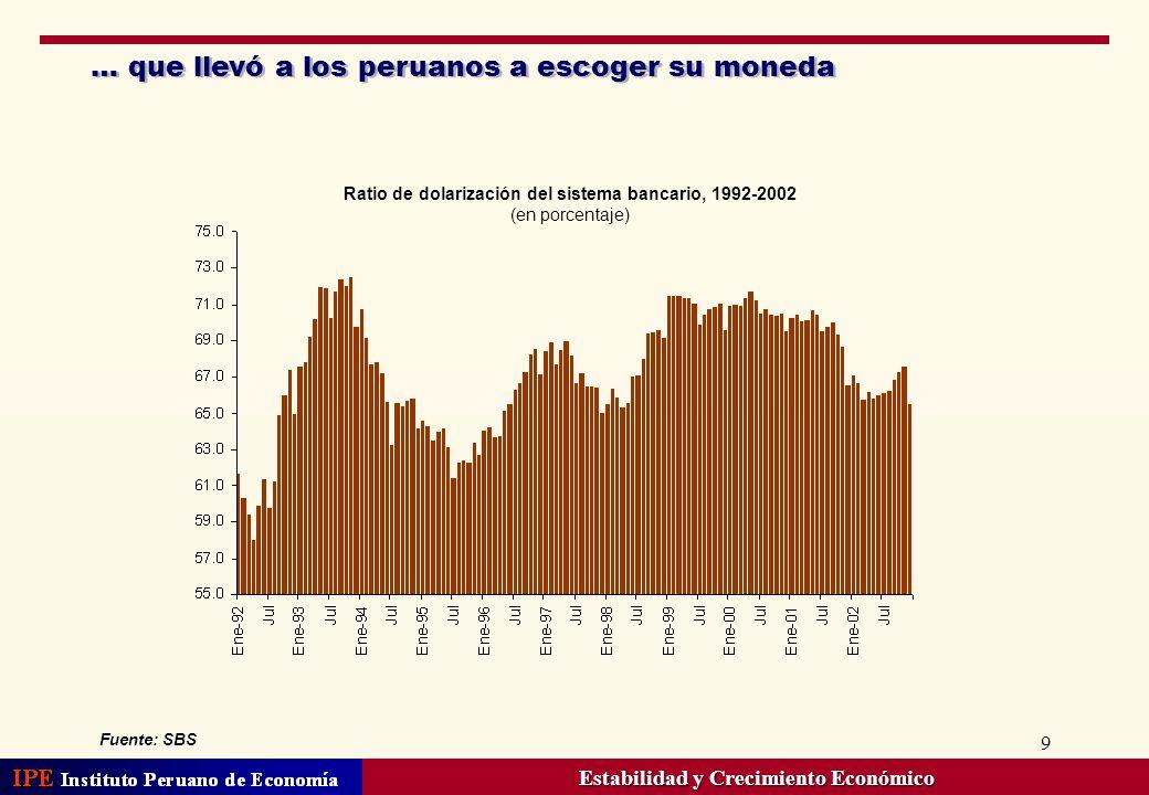 9 … que llevó a los peruanos a escoger su moneda Ratio de dolarización del sistema bancario, 1992-2002 (en porcentaje) Estabilidad y Crecimiento Econó