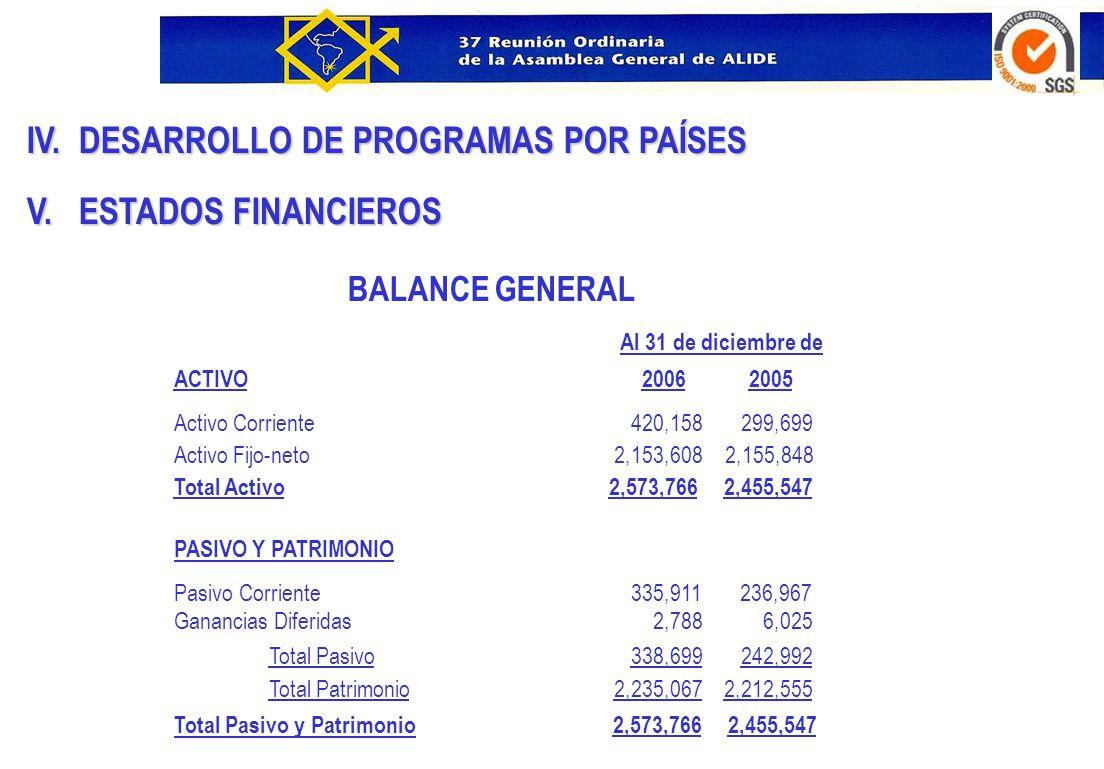 IV. DESARROLLO DE PROGRAMAS POR PAÍSES V. ESTADOS FINANCIEROS BALANCE GENERAL ACTIVO 2006 2005 Activo Corriente 420,158 299,699 Activo Fijo-neto 2,153