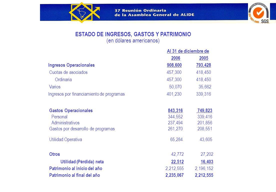 ESTADO DE INGRESOS, GASTOS Y PATRIMONIO (en dólares americanos) Al 31 de diciembre de 2006 2005 Ingresos Operacionales 908,600 793,428 Cuotas de asoci