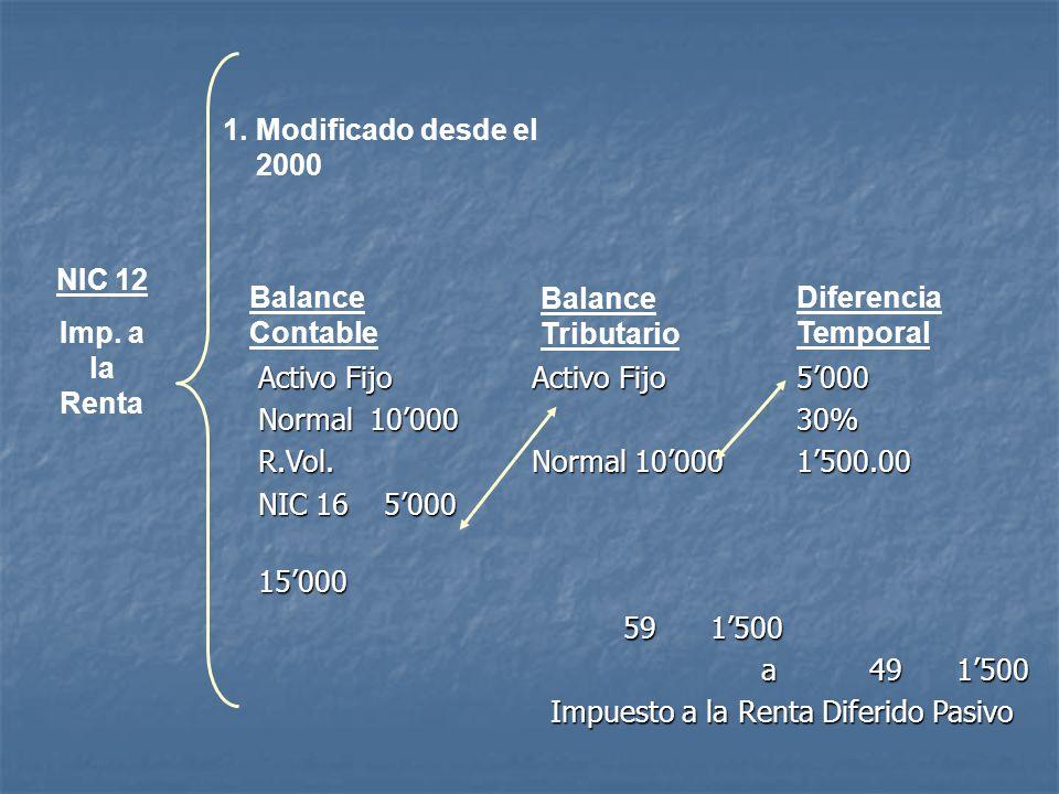 NIC 12 Imp. a la Renta 1.Modificado desde el 2000 Balance Contable Balance Tributario Diferencia Temporal Activo Fijo Normal 10000 R.Vol. NIC 16 5000