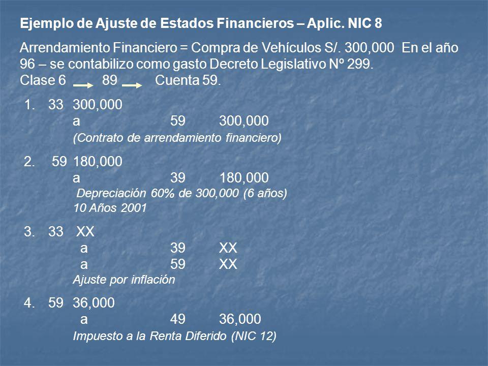 1.33300,000 a59300,000 (Contrato de arrendamiento financiero) 2. 59180,000 a39180,000 Depreciación 60% de 300,000 (6 años) 10 Años 2001 3.33 XX a39XX