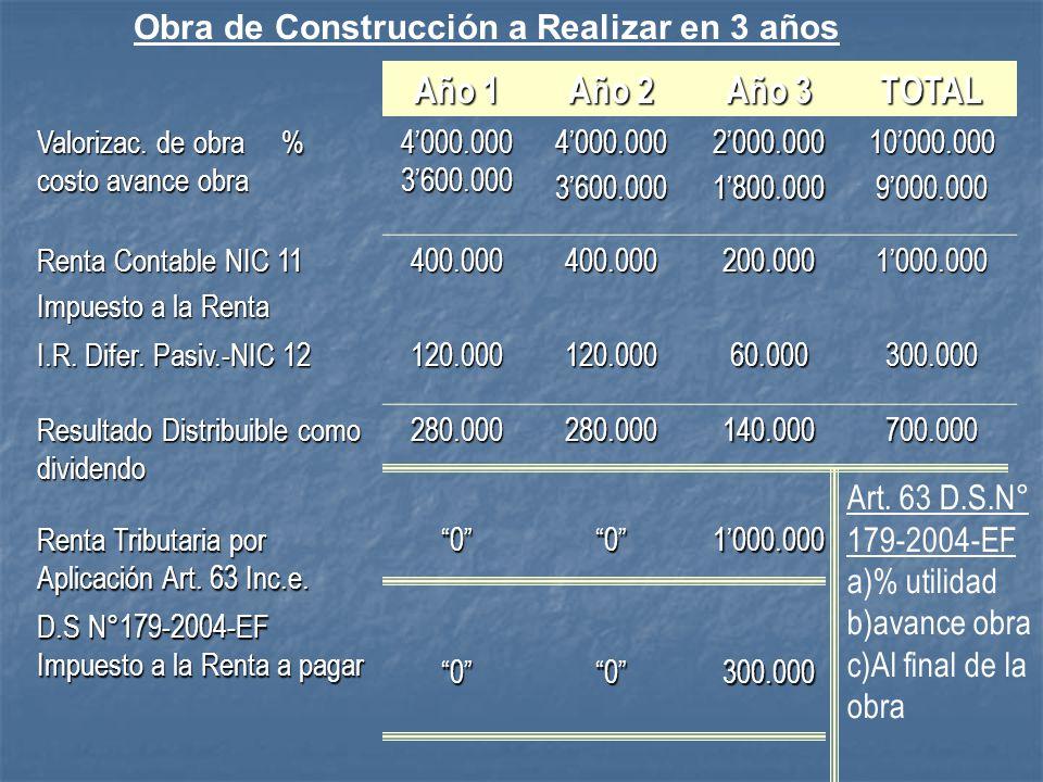 AÑO 1AÑO 2AÑO 3TOTAL Valorización de obra4´000,000 2´000,00010´000,000 % costo avance obra3´600,000 1´800,0009´000,000 Renta Contable NIC11400,000 200