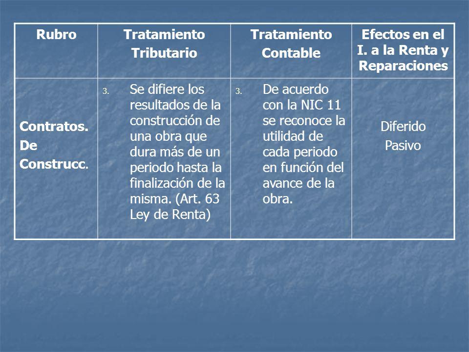 RubroTratamiento Tributario Tratamiento Contable Efectos en el I. a la Renta y Reparaciones Contratos. De Construcc. 3. Se difiere los resultados de l