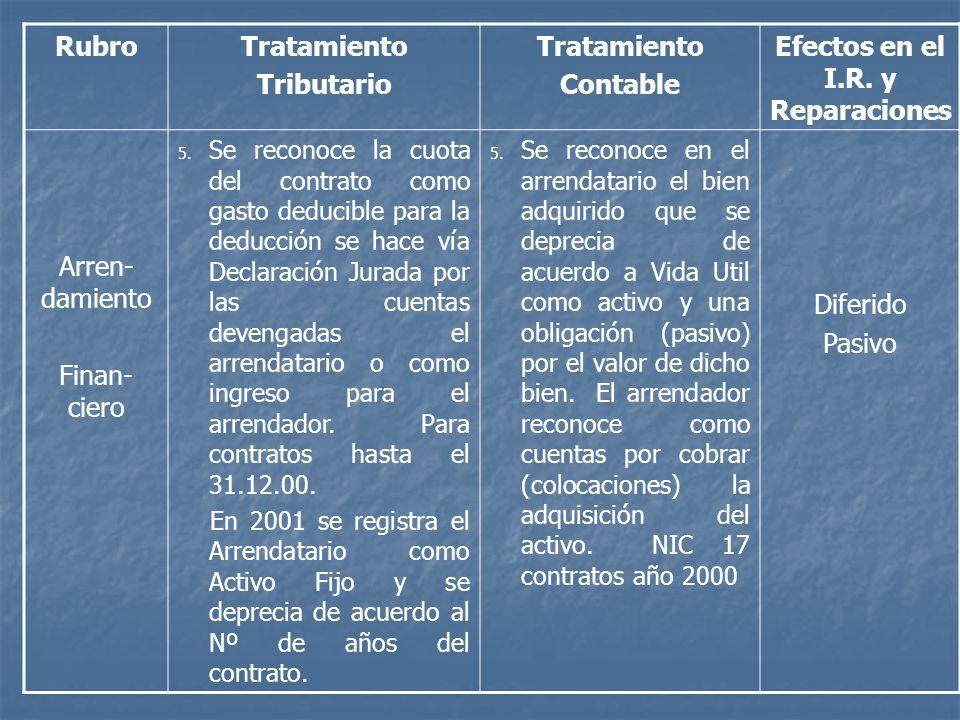 RubroTratamiento Tributario Tratamiento Contable Efectos en el I.R. y Reparaciones Arren- damiento Finan- ciero 5. Se reconoce la cuota del contrato c