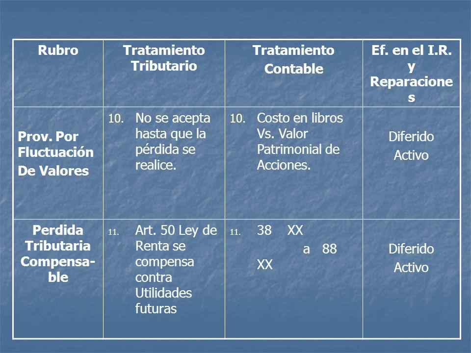 RubroTratamiento Tributario Tratamiento Contable Ef. en el I.R. y Reparacione s Prov. Por Fluctuación De Valores 10. No se acepta hasta que la pérdida