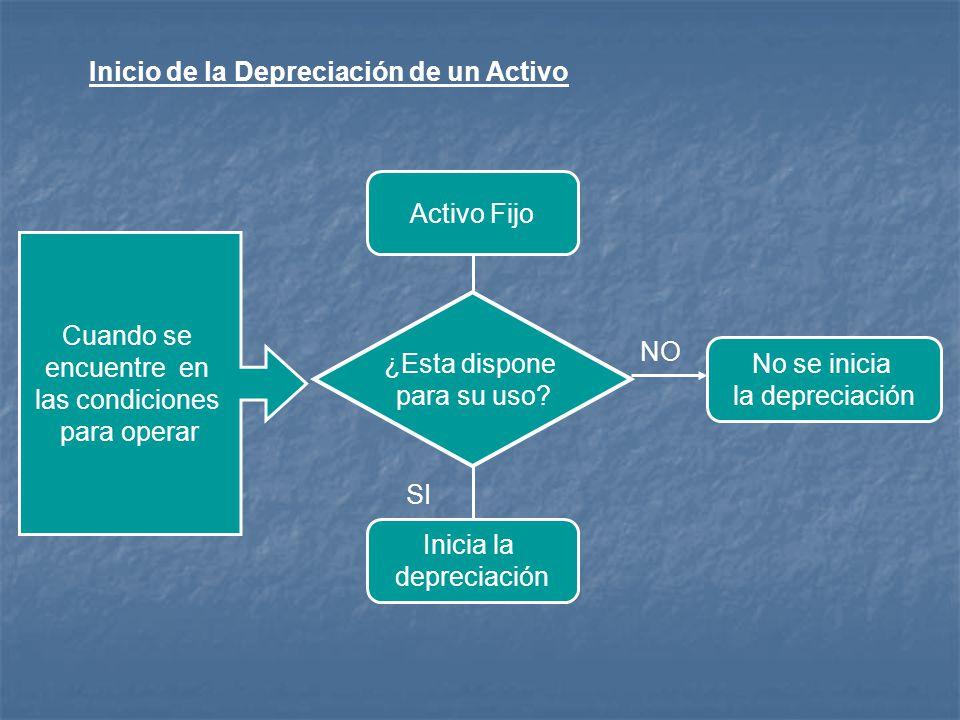Inicio de la Depreciación de un Activo Cuando se encuentre en las condiciones para operar No se inicia la depreciación Activo Fijo Inicia la depreciac