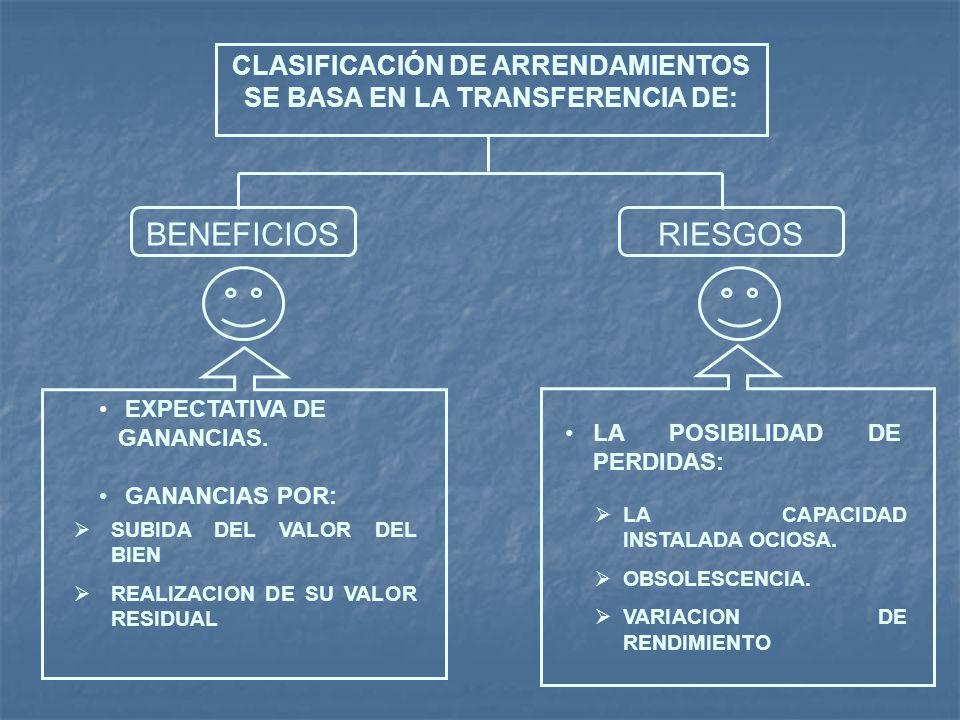 CLASIFICACIÓN DE ARRENDAMIENTOS SE BASA EN LA TRANSFERENCIA DE: BENEFICIOSRIESGOS EXPECTATIVA DE GANANCIAS. GANANCIAS POR: SUBIDA DEL VALOR DEL BIEN R
