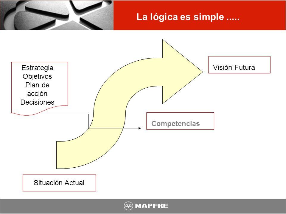 La lógica es simple..... Situación Actual Estrategia Objetivos Plan de acción Decisiones Visión Futura Competencias
