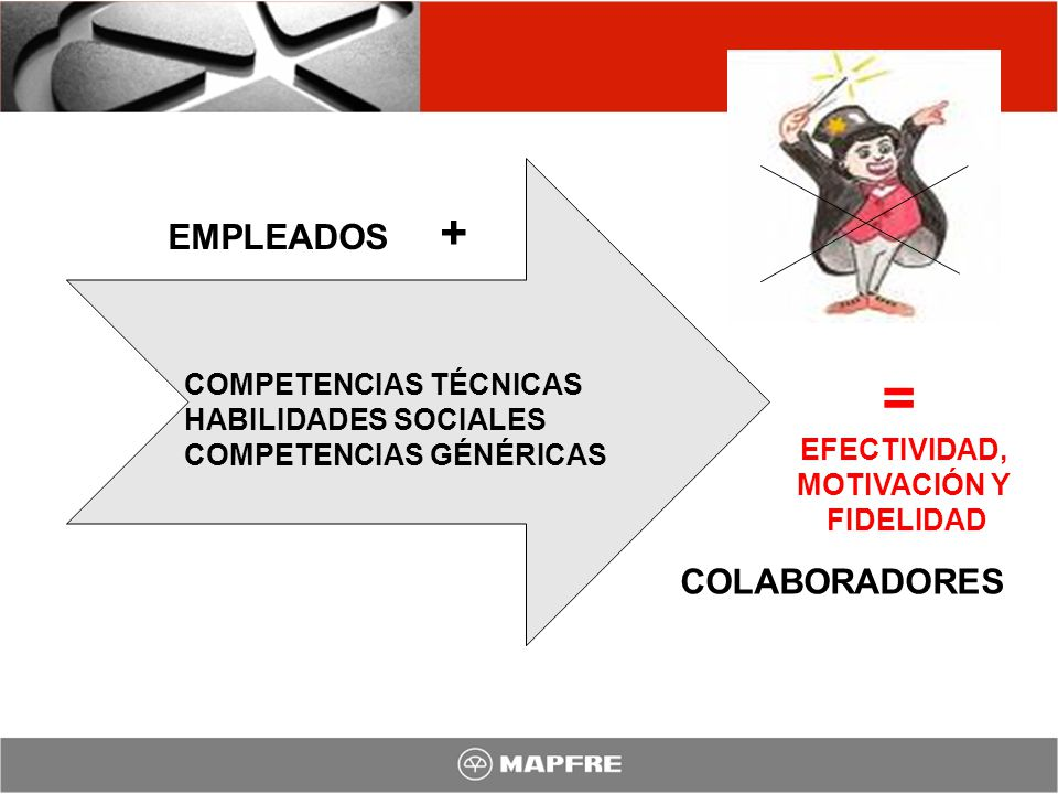 EMPLEADOS + COMPETENCIAS TÉCNICAS HABILIDADES SOCIALES COMPETENCIAS GÉNÉRICAS = EFECTIVIDAD, MOTIVACIÓN Y FIDELIDAD COLABORADORES