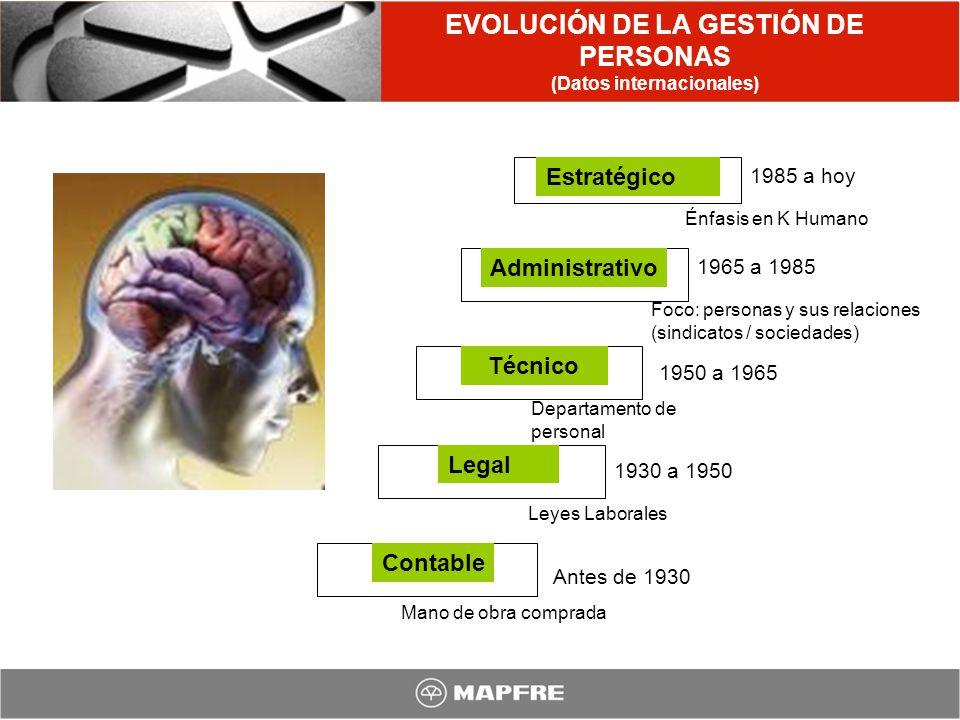 EVOLUCIÓN DE LA GESTIÓN DE PERSONAS (Datos internacionales) Contable Legal Técnico Administrativo Estratégico Antes de 1930 Mano de obra comprada 1930