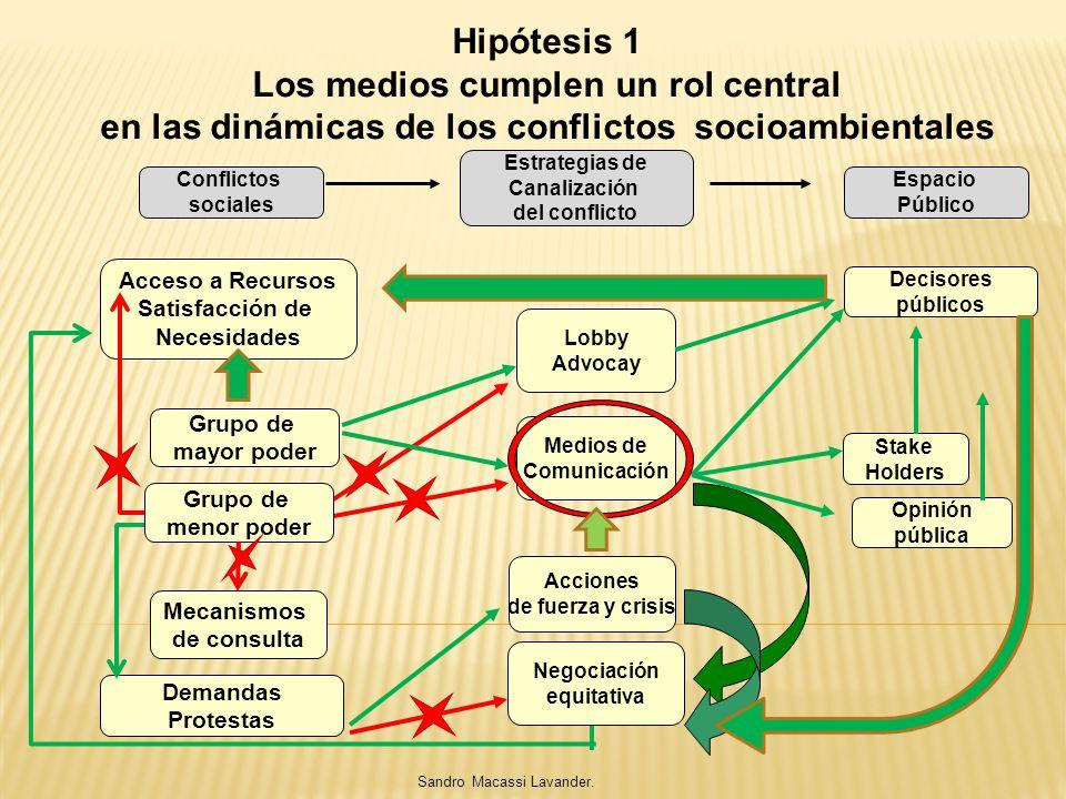 Hipótesis 1 Los medios cumplen un rol central en las dinámicas de los conflictos socioambientales Grupo de mayor poder Medios de Comunicación Acciones