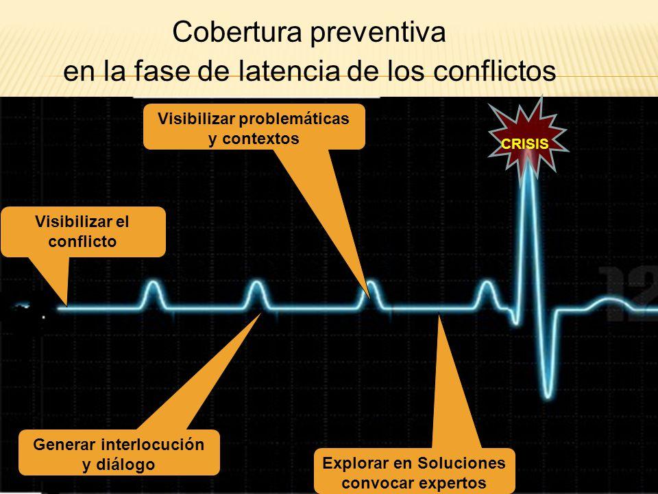 Generar interlocución y diálogo Visibilizar problemáticas y contextos Visibilizar el conflicto CRISIS Cobertura preventiva en la fase de latencia de l
