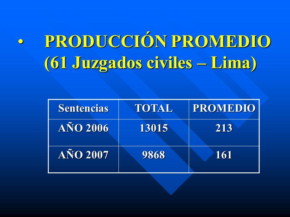 PRODUCCIÓN PROMEDIO (61 Juzgados civiles – Lima)PRODUCCIÓN PROMEDIO (61 Juzgados civiles – Lima) SentenciasTOTALPROMEDIO AÑO 2006 13015213 AÑO 2007 98