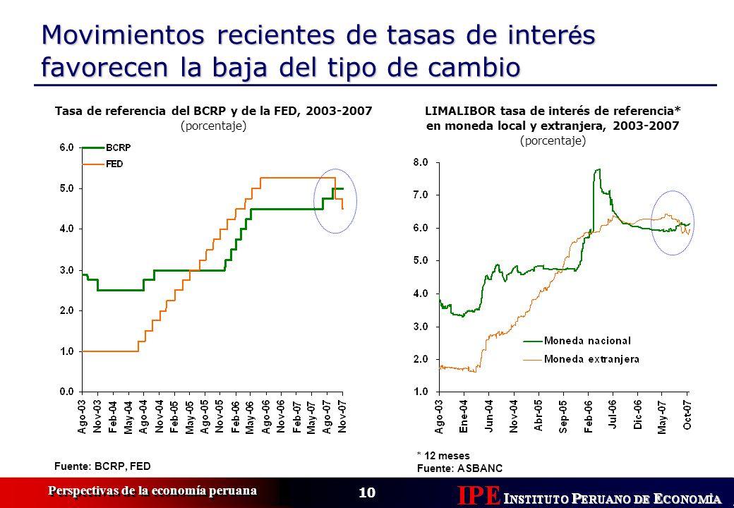 10 Perspectivas de la economía peruana Movimientos recientes de tasas de inter é s favorecen la baja del tipo de cambio Tasa de referencia del BCRP y