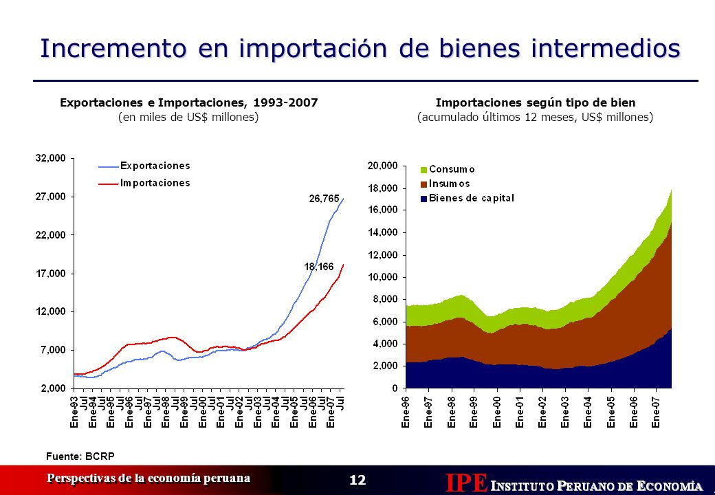 12 Perspectivas de la economía peruana Incremento en importaci ó n de bienes intermedios Importaciones según tipo de bien (acumulado últimos 12 meses,